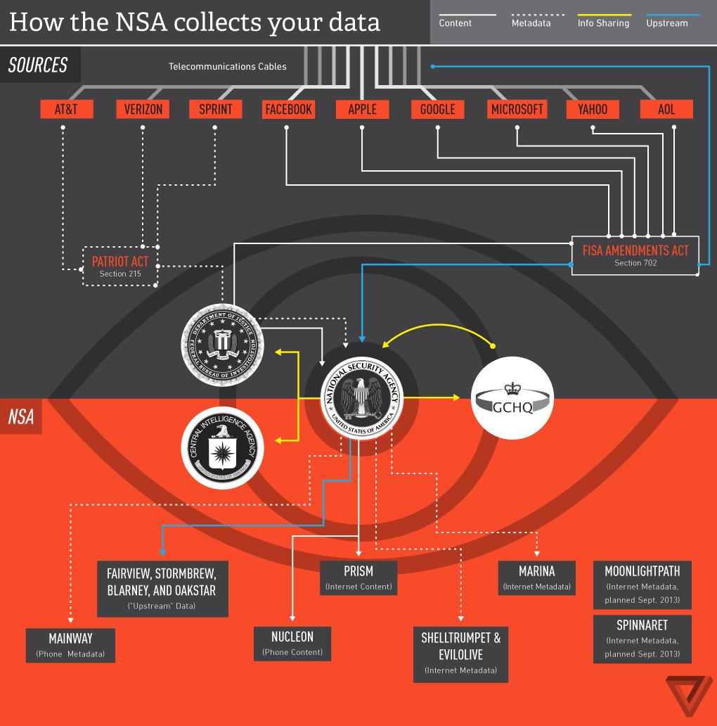 Infografik_Geheimdienste_USA